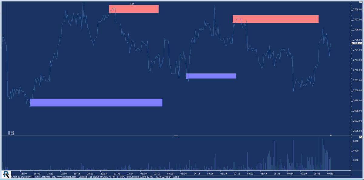market-trading-chart-v-zones-trading